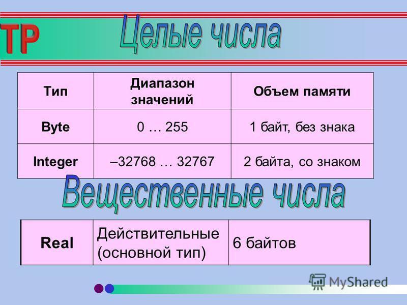 Тип Диапазон значений Объем памяти Byte0 … 2551 байт, без знака Integer–32768 … 327672 байта, со знаком Real Действительные (основной тип) 6 байтов