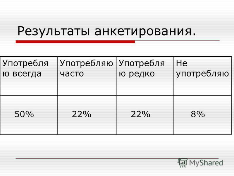 Результаты анкетирования. Употребля ю всегда Употребляю часто Употребля ю редко Не употребляю 50% 22% 8%