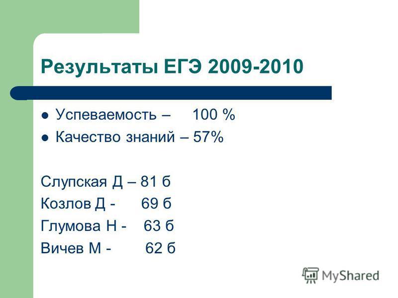 Результаты ЕГЭ 2009-2010 Успеваемость – 100 % Качество знаний – 57% Слупская Д – 81 б Козлов Д - 69 б Глумова Н - 63 б Вичев М - 62 б