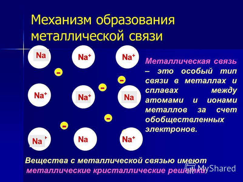 Na + Механизм образования металлической связи Na Na + Na Na + Na Na + Металлическая связь – это особый тип связи в металлах и сплавах между атомами и ионами металлов за счет обобществленных электронов. Вещества с металлической связью имеют металличес