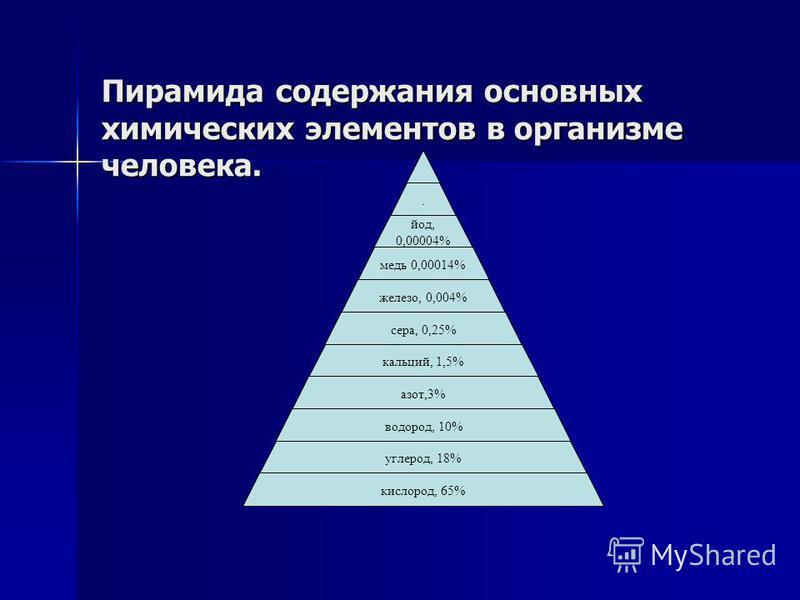 Пирамида содержания основных химических элементов в организме человека.. од. йод, 0,00004% медь 0,00014% железо, 0,004% сера, 0,25% кальций, 1,5% азот,3% водород, 10% углерод, 18% кислород, 65%