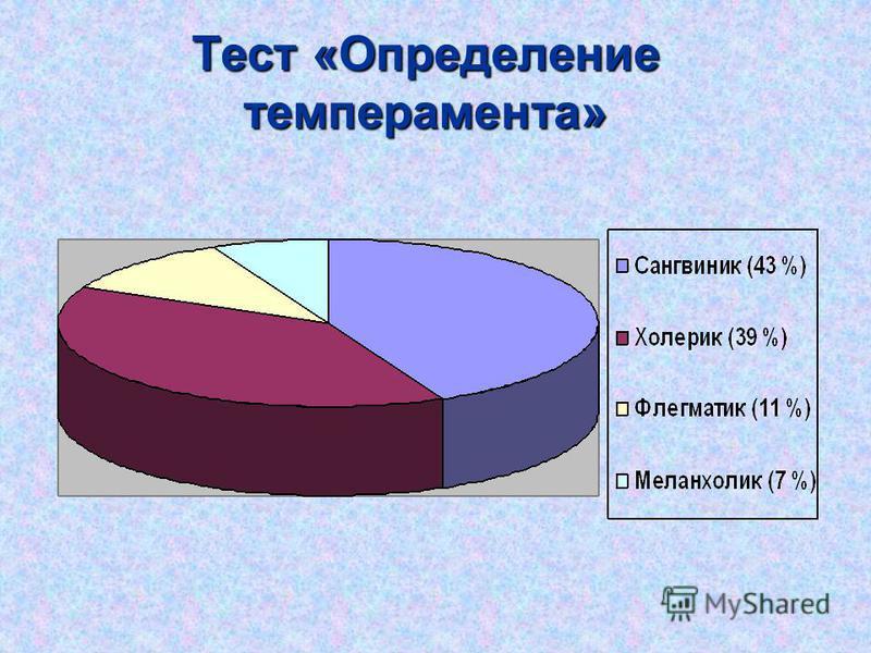 Тест «Определение темперамента»