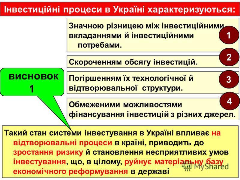 Значною різницею між інвестиційними вкладаннями й інвестиційними потребами. Інвестиційні процеси в Україні характеризуються: Такий стан системи інвестування в Україні впливає на відтворювальні процеси в країні, приводить до зростання ризику й становл