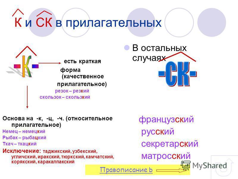 К и СК в прилагательных есть краткая форма (качественное прилагательное) резок – резкий скользок – скользкий Основа на -к, -ц, -ч. (относительное прилагательное) Немец – немецкий Рыбак – рыбацкий Ткач – ткацкий Исключение: таджикский, узбекский, угли