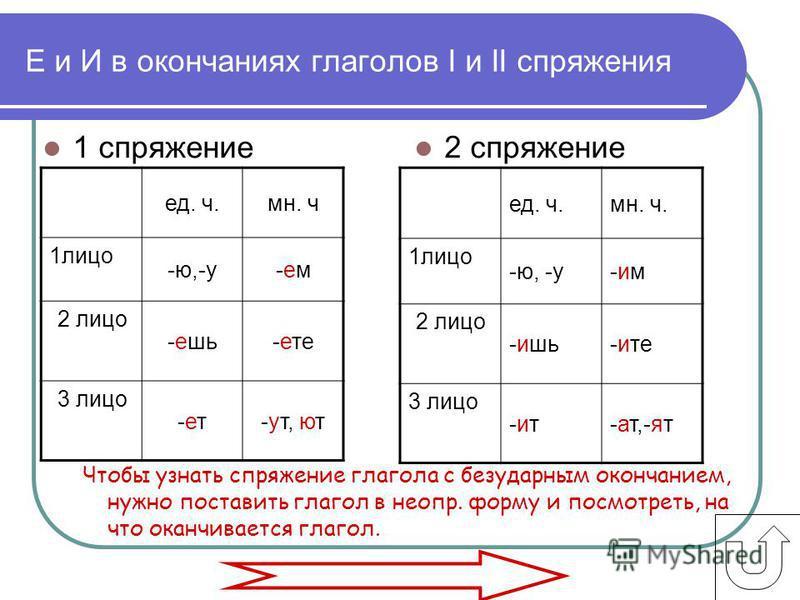 Чтобы узнать спряжение глагола с безударным окончанием, нужно поставить глагол в неопр. форму и посмотреть, на что оканчивается глагол. Е и И в окончаниях глаголов I и II спряжения 1 спряжение 2 спряжение ед. ч.мн. ч. 1 лицо -ю, -у-им-им 2 лицо -ишь-