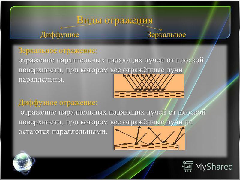 Виды отражения Диффузное Зеркальное Зеркальное отражение: отражение параллельных падающих лучей от плоской поверхности, при котором все отражённые лучи параллельны. Диффузное отражение: отражение параллельных падающих лучей от плоской поверхности, пр