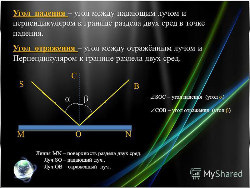 Угол падения – угол между падающим лучом и перпендикуляром к границе раздела двух сред в точке падения. Угол отражения – угол между отражённым лучом и Перпендикуляром к границе раздела двух сред. MN Линия MN – поверхность раздела двух сред. Луч SO –