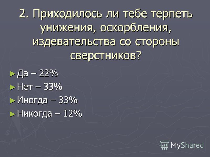 2. Приходилось ли тебе терпеть унижения, оскорбления, издевательства со стороны сверстников? Да – 22% Да – 22% Нет – 33% Нет – 33% Иногда – 33% Иногда – 33% Никогда – 12% Никогда – 12%