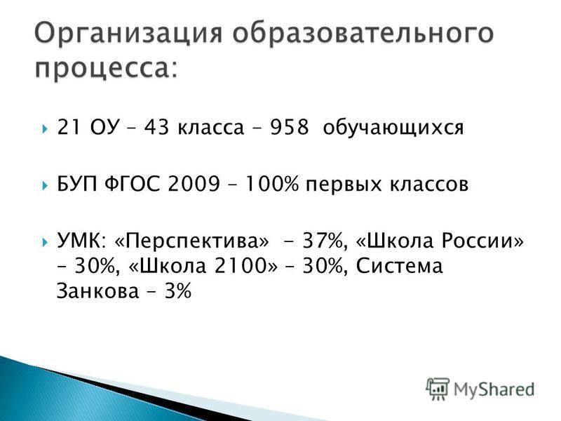 21 ОУ – 43 класса – 958 обучающихся БУП ФГОС 2009 – 100% первых классов УМК: «Перспектива» - 37%, «Школа России» – 30%, «Школа 2100» – 30%, Система Занкова – 3%
