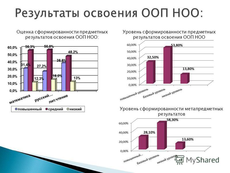 Оценка сформированности предметных результатов освоения ООП НОО: Уровень сформированности предметных результатов освоения ООП НОО Уровень сформированности метапредметных результатов