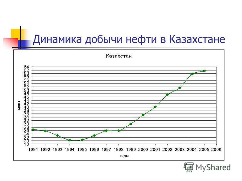 Динамика добычи нефти в Казахстане