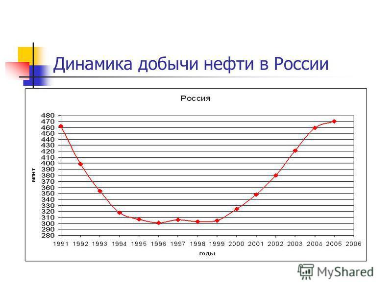 Динамика добычи нефти в России