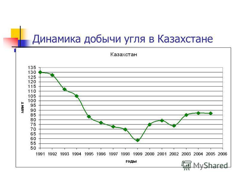Динамика добычи угля в Казахстане