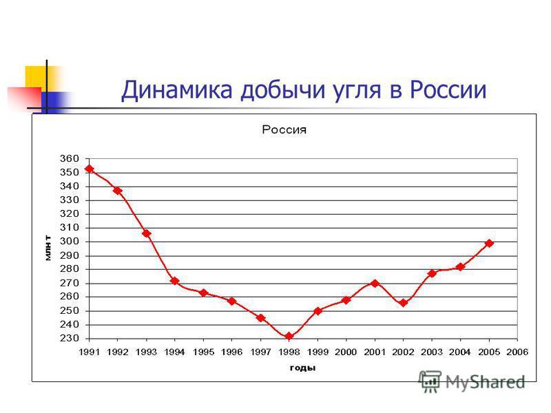Динамика добычи угля в России