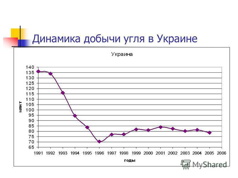 Динамика добычи угля в Украине