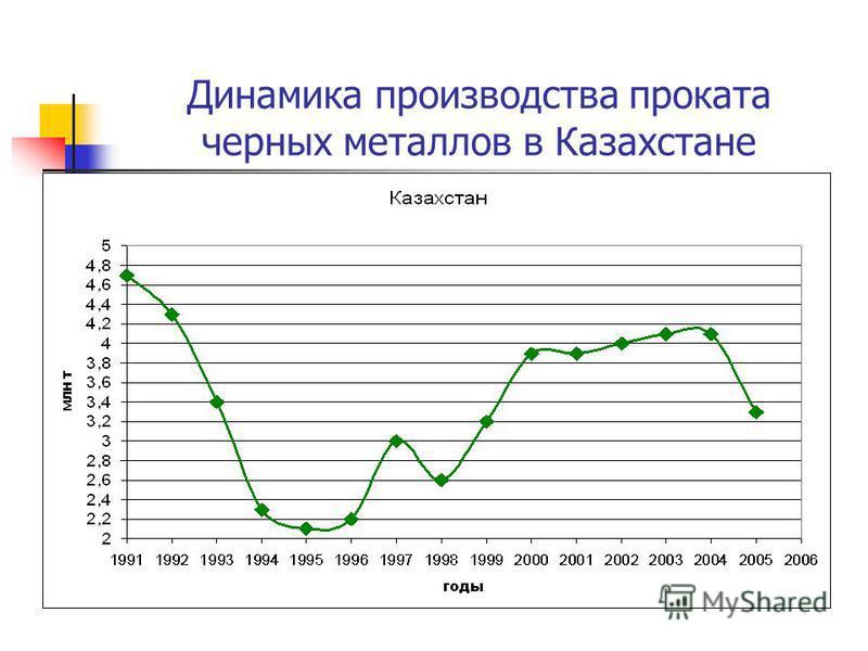 Динамика производства проката черных металлов в Казахстане