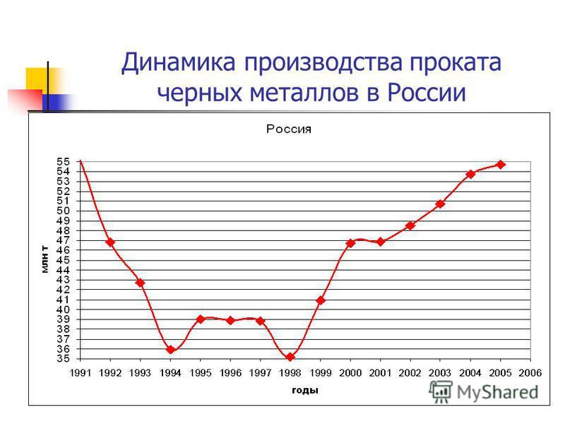 Динамика производства проката черных металлов в России
