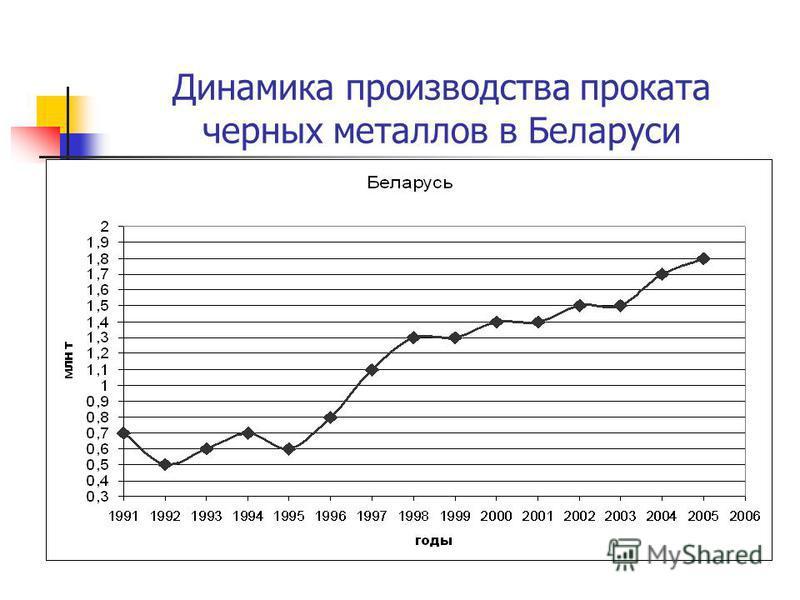 Динамика производства проката черных металлов в Беларуси