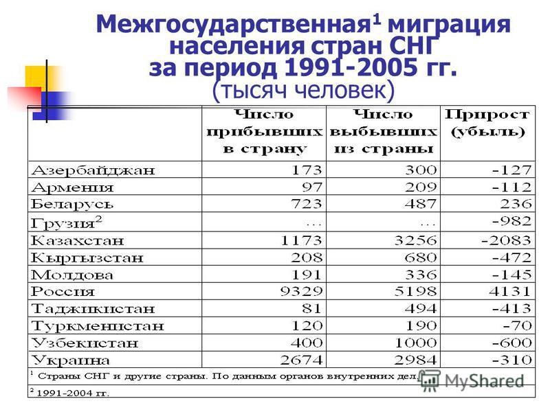 Межгосударственная 1 миграция населения стран СНГ за период 1991-2005 гг. (тысяч человек)