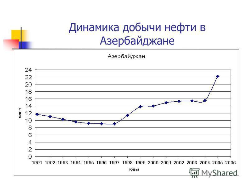 Динамика добычи нефти в Азербайджане
