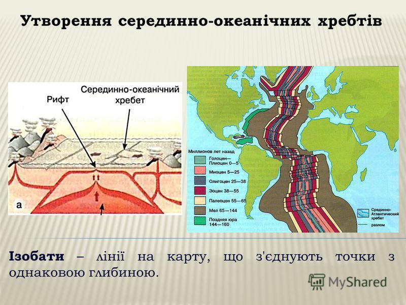 Утворення серединно-океанічних хребтів Ізобати – лінії на карту, що з'єднують точки з однаковою глибиною.