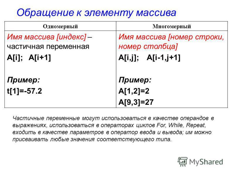 Одномерный Многомерный Имя массива [индекс] – частичная переменная A[i]; A[i+1] Пример: t[1]=-57.2 Имя массива [номер строки, номер столбца] A[i,j]; A[i-1,j+1] Пример: A[1,2]=2 A[9,3]=27 Обращение к элементу массива Частичные переменные могут использ
