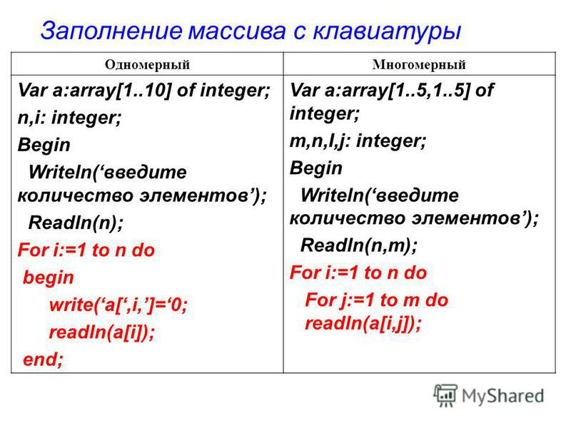 Одномерный Многомерный Var a:array[1..10] of integer; n,i: integer; Begin Writeln(введите количество элементов); Readln(n); For i:=1 to n do begin write(a[,i,]=0; readln(a[i]); end; Var a:array[1..5,1..5] of integer; m,n,I,j: integer; Begin Writeln(в