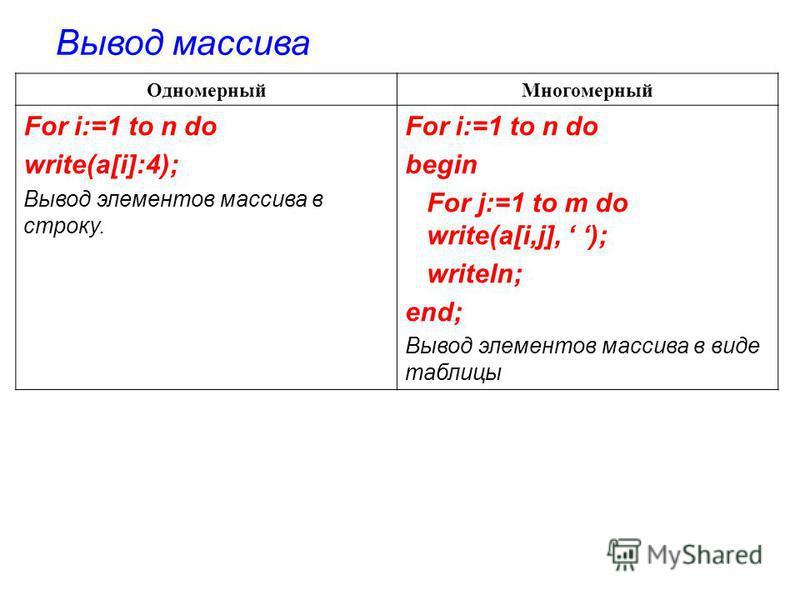 Одномерный Многомерный For i:=1 to n do write(a[i]:4); Вывод элементов массива в строку. For i:=1 to n do begin For j:=1 to m do write(a[i,j], ); writeln; end; Вывод элементов массива в виде таблицы Вывод массива