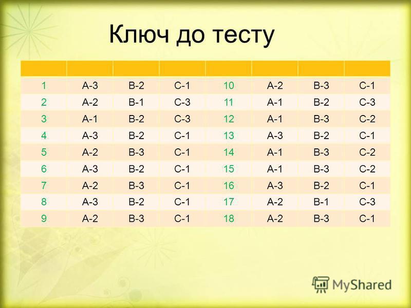 Ключ до тесту 1А-3В-2С-110А-2В-3С-1 2А-2В-1С-311А-1В-2С-3 3А-1В-2С-312А-1В-3С-2 4А-3В-2С-113А-3В-2С-1 5А-2В-3С-114А-1В-3С-2 6А-3В-2С-115А-1В-3С-2 7А-2В-3С-116А-3В-2С-1 8А-3В-2С-117А-2В-1С-3 9А-2В-3С-118А-2В-3С-1