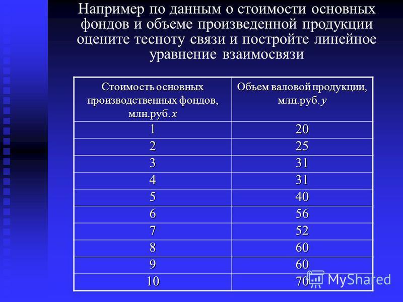 Например по данным о стоимости основных фондов и объеме произведенной продукции оцените тесноту связи и постройте линейное уравнение взаимосвязи Стоимость основных производственных фондов, млн.руб. x Объем валовой продукции, млн.руб. y 120 225 331 43