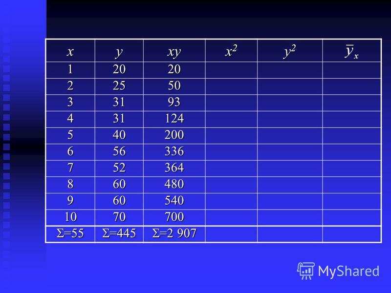 xyxy x2x2x2x2 y2y2y2y2 12020 22550 33193 431124 540200 656336 752364 860480 960540 1070700 =55 =55 =445 =445 =2 907 =2 907