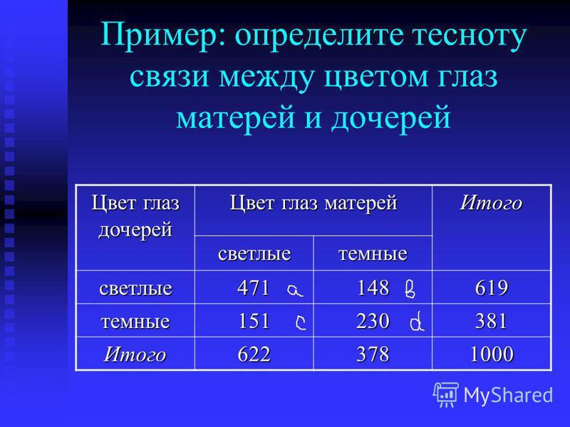 Пример: определите тесноту связи между цветом глаз матерей и дочерей Цвет глаз дочерей Цвет глаз матерей Итого светлые темные светлые 471148619 темные 151230381 Итого 6223781000