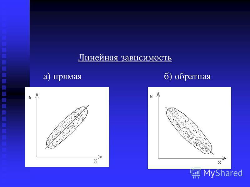 Линейная зависимость а) прямаяб) обратная