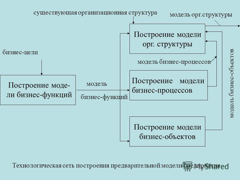 Построение модели бизнес-процессов Построение модели орг. структуры Построение модели бизнес-объектов бизнес-цели Построение моде- ли бизнес-функций модель бизнес-функций модель бизнес-объектов модель бизнес-процессов существующая организационная стр