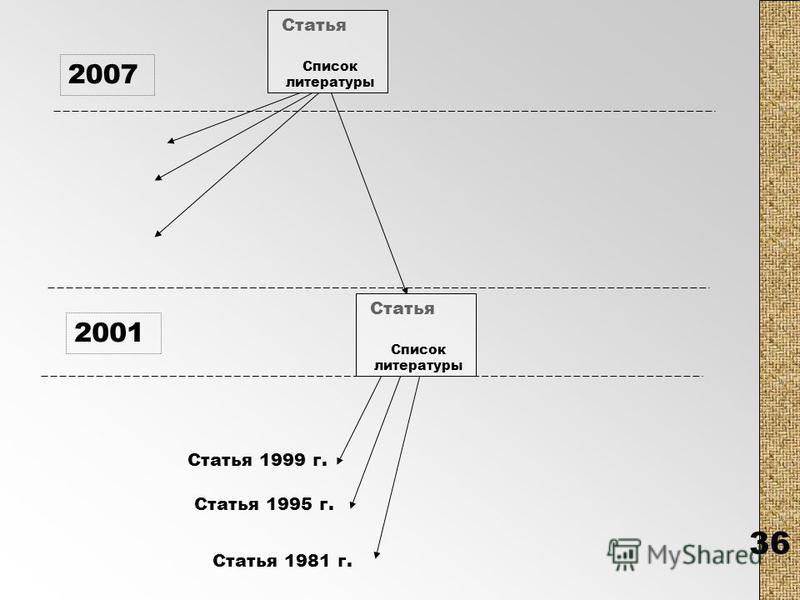 36 2001 Статья 1999 г. Статья Статья 1995 г. Статья 1981 г. 2007 Список литературы Статья Список литературы