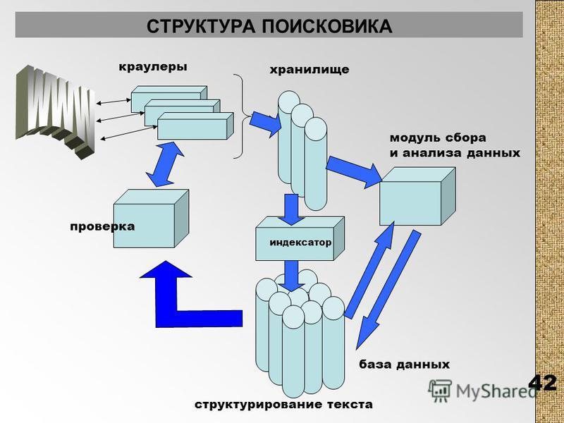 42 СТРУКТУРА ПОИСКОВИКА краулеры хранилище проверка индексатор модуль сбора и анализа данных база данных структурирование текста