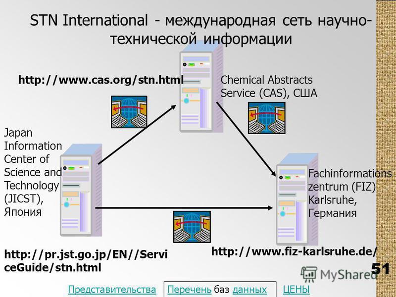 51 STN International - международная сеть научно- технической информации Fachinformations zentrum (FIZ) Karlsruhe, Германия Chemical Abstracts Service (CAS), США Japan Information Center of Science and Technology (JICST), Япония http://pr.jst.go.jp/E
