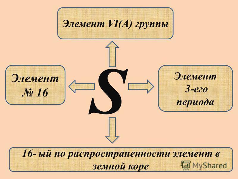 S Элемент 16 Элемент VI(A) группы Элемент 3-его периода 16- ый по распространенности элемент в земной коре