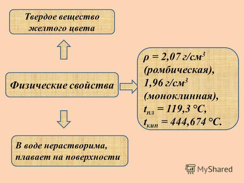 Физические свойства ρ = 2,07 г/см 3 (ромбическая), 1,96 г/см 3 (моноклинная), t пл = 119,3 °C, t кип = 444,674 °C. В воде нерастворима, плавает на поверхности Твердое вещество желтого цвета