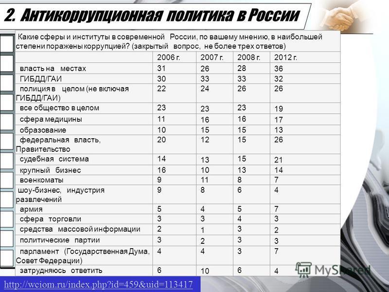 2. Антикоррупционная политика в России Your subtopic goes here http://wciom.ru/index.php?id=459&uid=113417 Какие сферы и институты в современной России, по вашему мнению, в наибольшей степени поражены коррупцией? (закрытый вопрос, не более трех ответ
