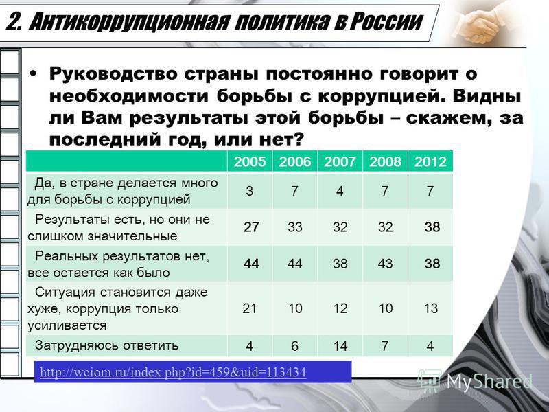 2. Антикоррупционная политика в России Руководство страны постоянно говорит о необходимости борьбы с коррупцией. Видны ли Вам результаты этой борьбы – скажем, за последний год, или нет? 20052006200720082012 Да, в стране делается много для борьбы с ко
