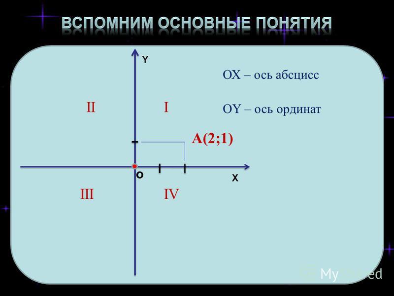 о Y X ОХ – ось абсцисс ОY – ось ординат III IIIIV A(2;1)