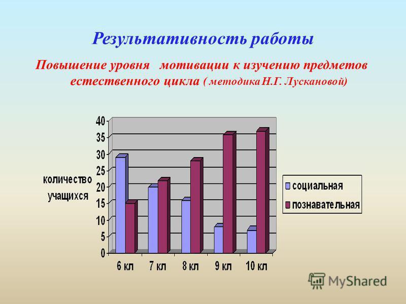 Результативность работы Повышение уровня мотивации к изучению предметов естественного цикла ( методика Н.Г. Лускановой)