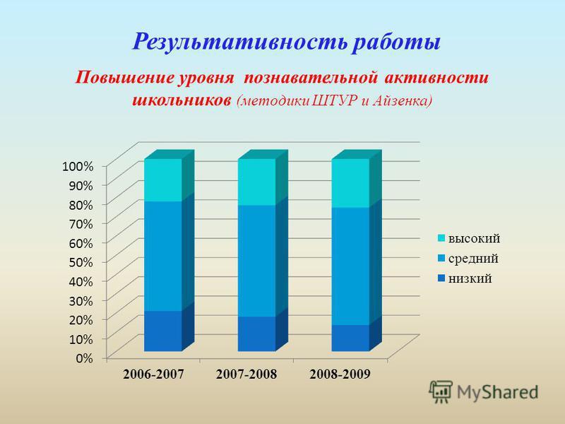 Результативность работы Повышение уровня познавательной активности школьников (методики ШТУР и Айзенка)