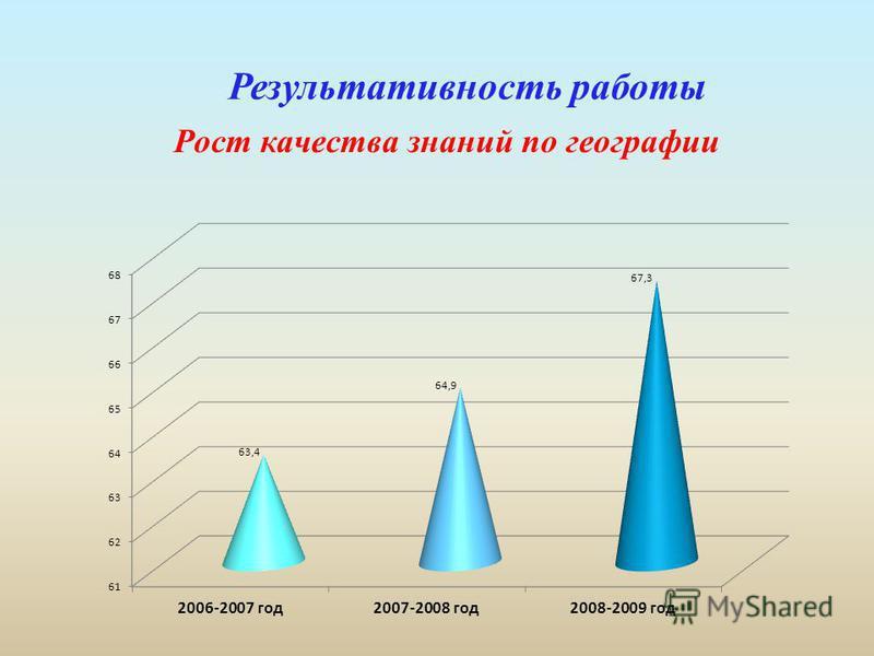 Результативность работы Рост качества знаний по географии