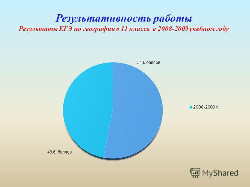 Результативность работы Результаты ЕГЭ по географии в 11 класса в 2008-2009 учебном году 54,6 баллов 48,6 баллов