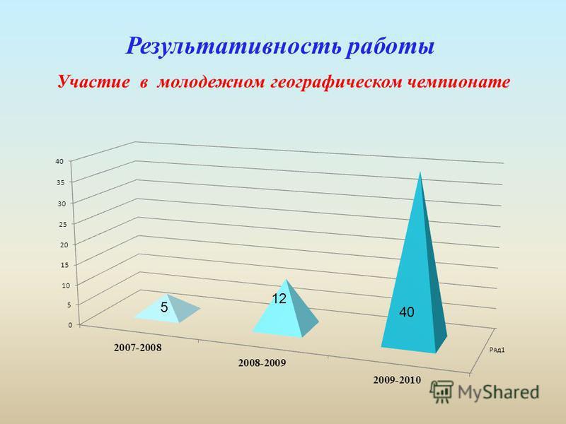 Результативность работы Участие в молодежном географическом чемпионате 5 12 40