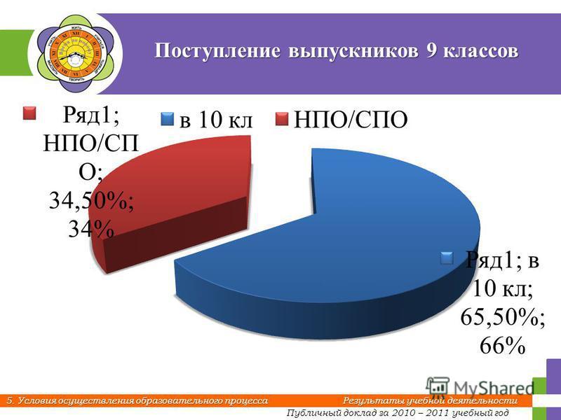 Публичный доклад за 2010 – 2011 учебный год 5. Условия осуществления образовательного процесса Результаты учебной деятельности Поступление выпускников 9 классов