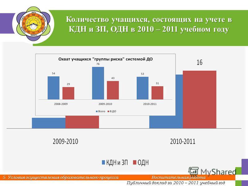 Публичный доклад за 2010 – 2011 учебный год 5. Условия осуществления образовательного процесса Воспитательная работа Количество учащихся, состоящих на учете в КДН и ЗП, ОДН в 2010 – 2011 учебном году