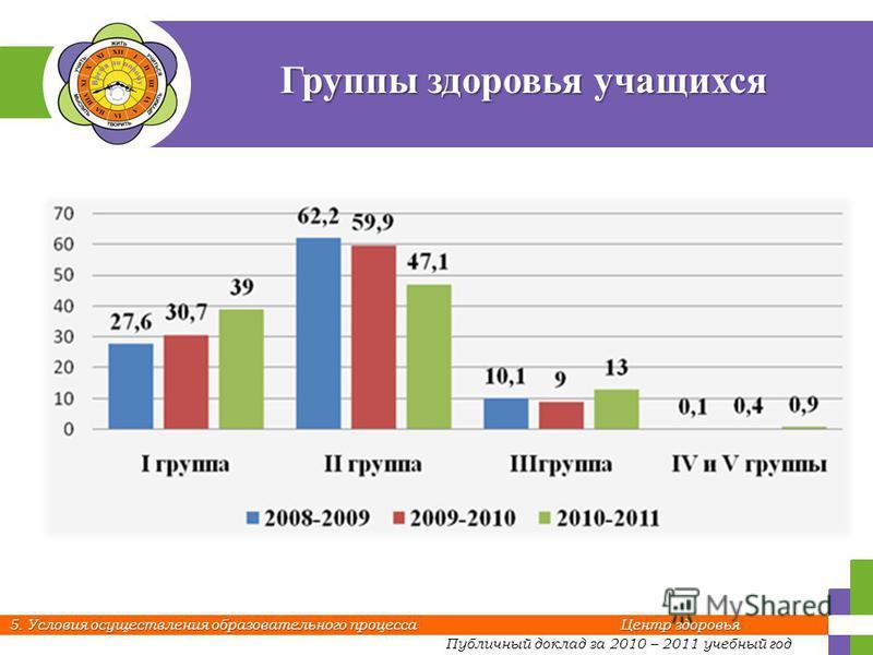 Публичный доклад за 2010 – 2011 учебный год 5. Условия осуществления образовательного процесса Центр здоровья Группы здоровья учащихся